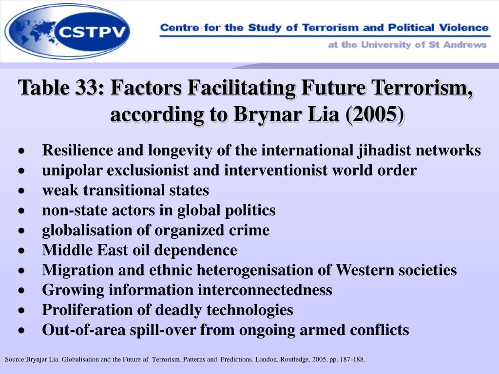 Table 33: Factors Facilitating Future Terrorism, according to Brynar Lia (2005)