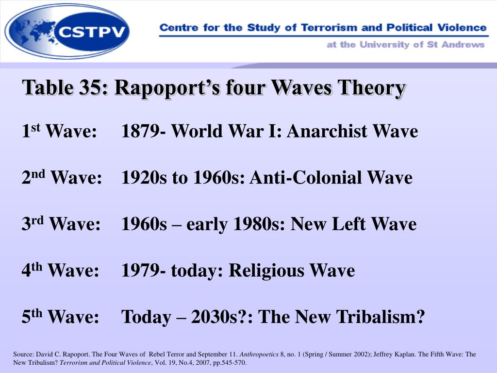 Table 35: Rapoport's four Waves Theory
