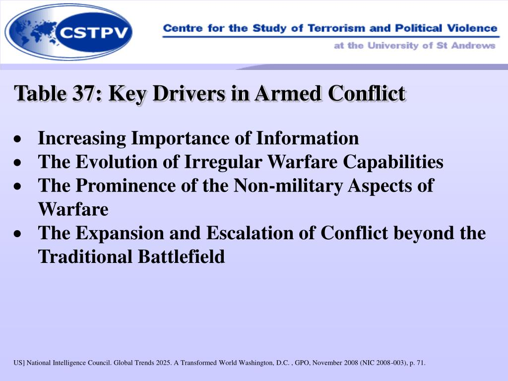 Table 37: Key Drivers in Armed Conflict