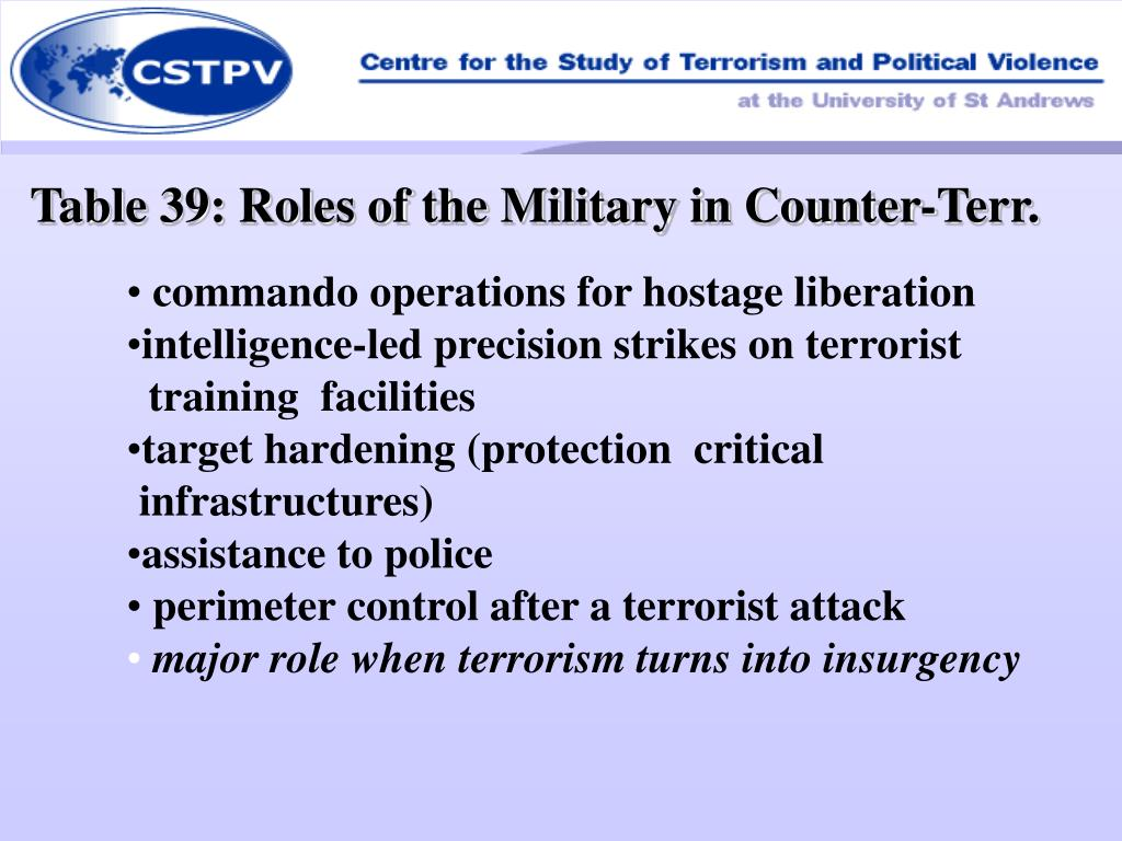 Table 39: Roles of the Military in Counter-Terr.