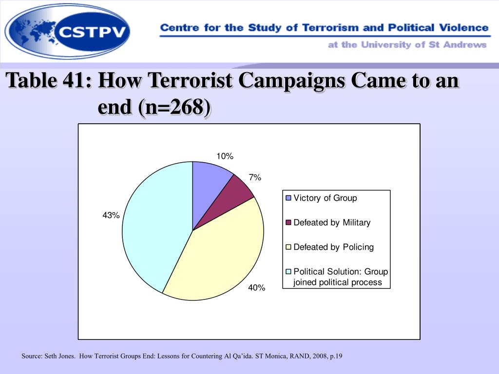 Table 41: How Terrorist Campaigns Came to an end (n=268)