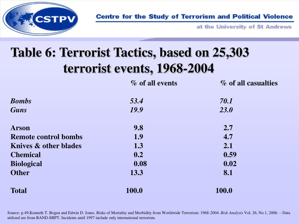 Table 6: Terrorist Tactics, based on 25,303 terrorist events, 1968-2004