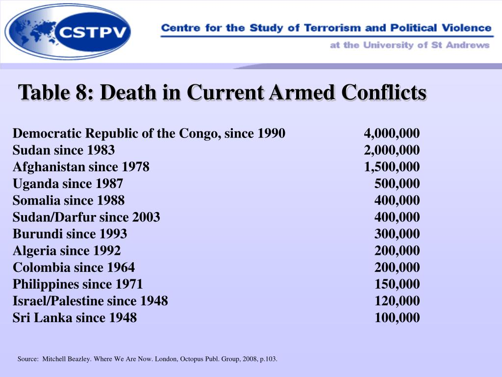 Table 8: Death in Current Armed Conflicts