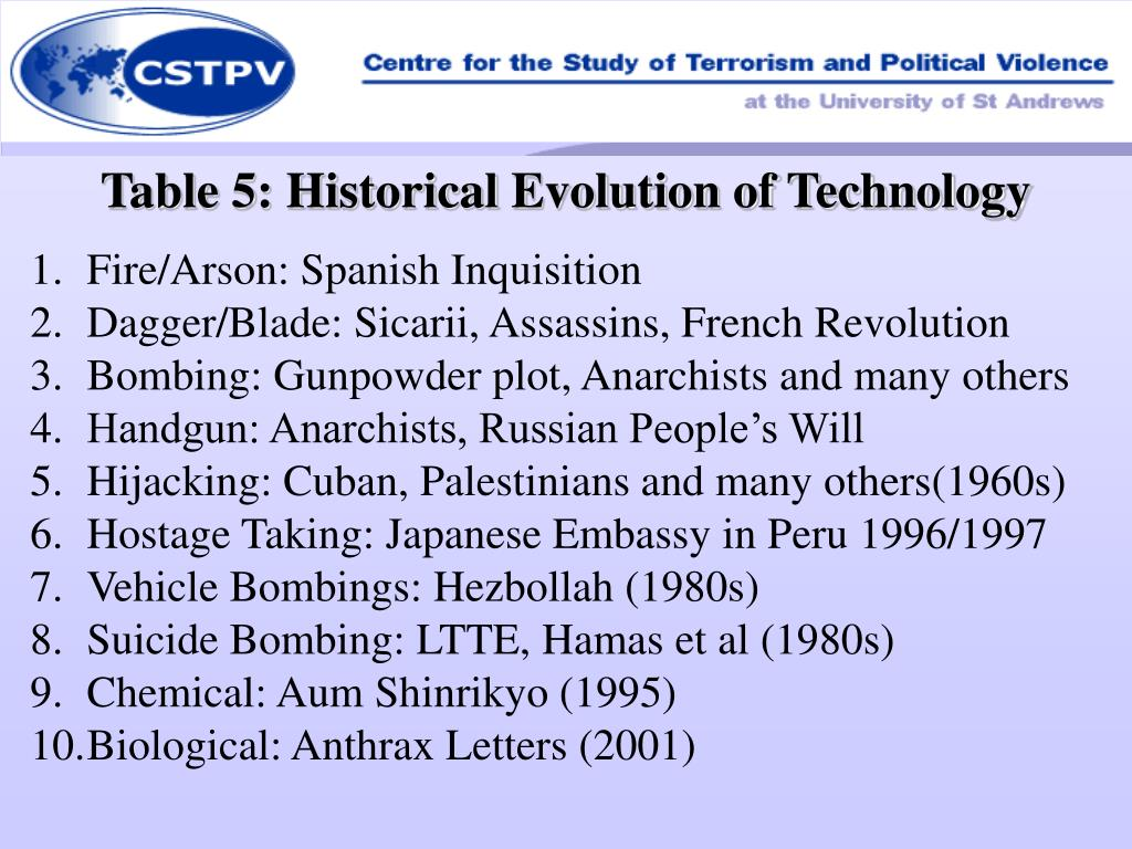 Table 5: Historical Evolution of Technology