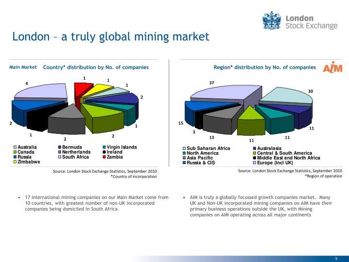 London – a truly global mining market