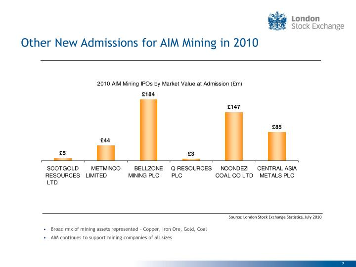 Other New Admissions for AIM Mining in 2010