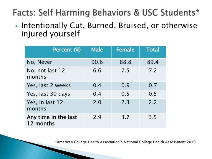 Facts: Self Harming Behaviors & USC Students*