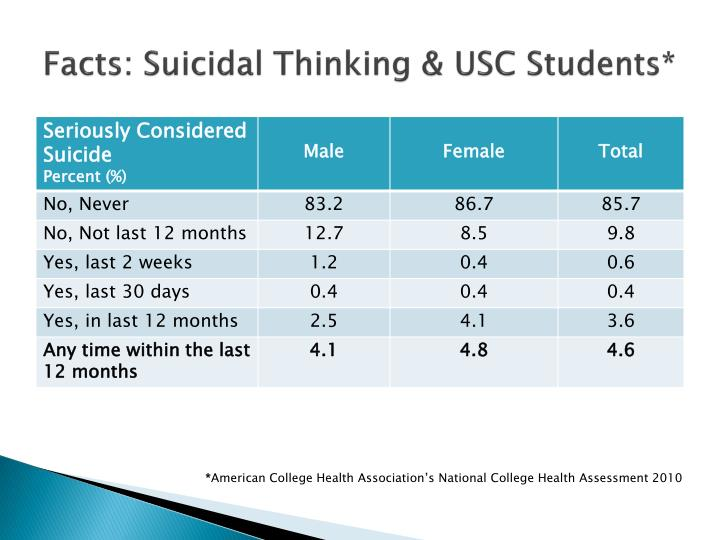 Facts: Suicidal Thinking & USC Students*