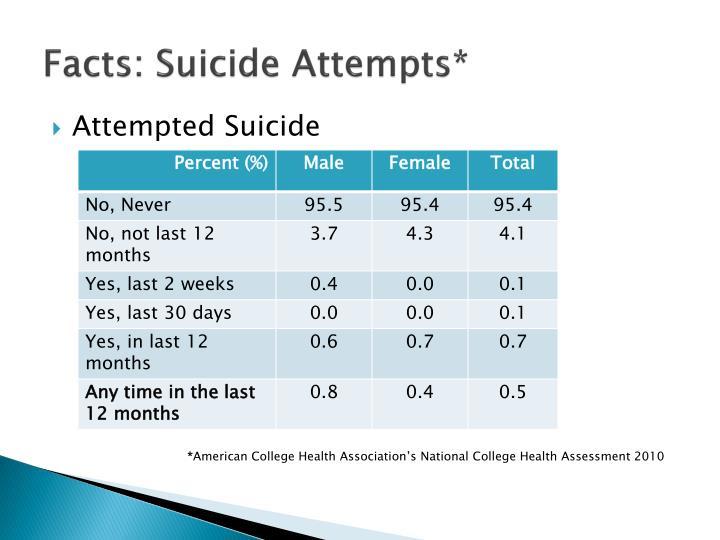 Facts: Suicide Attempts*
