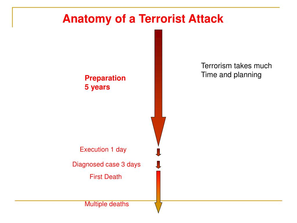 Anatomy of a Terrorist Attack