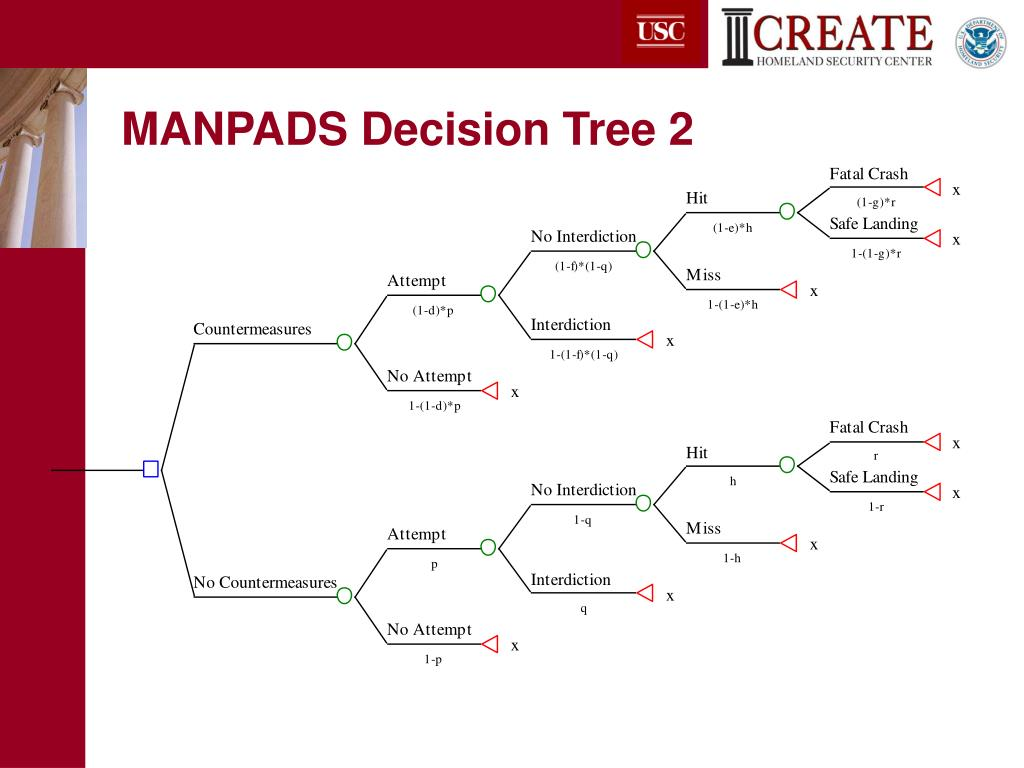 MANPADS Decision Tree 2