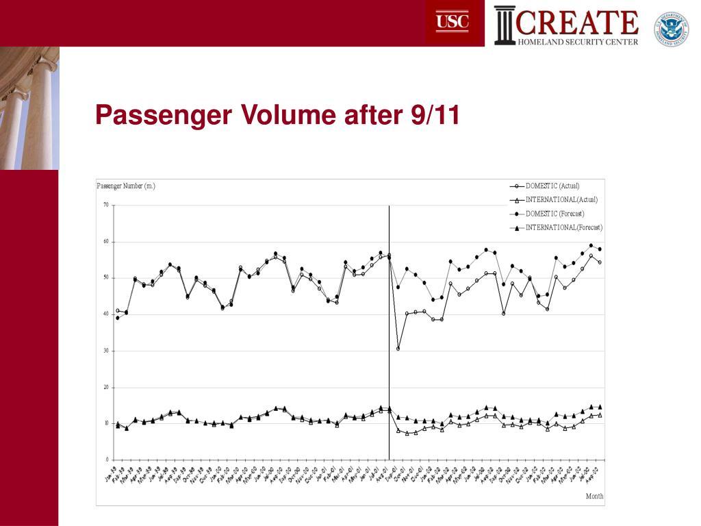 Passenger Volume after 9/11