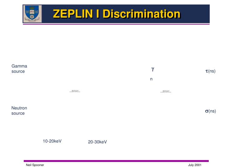 ZEPLIN I Discrimination