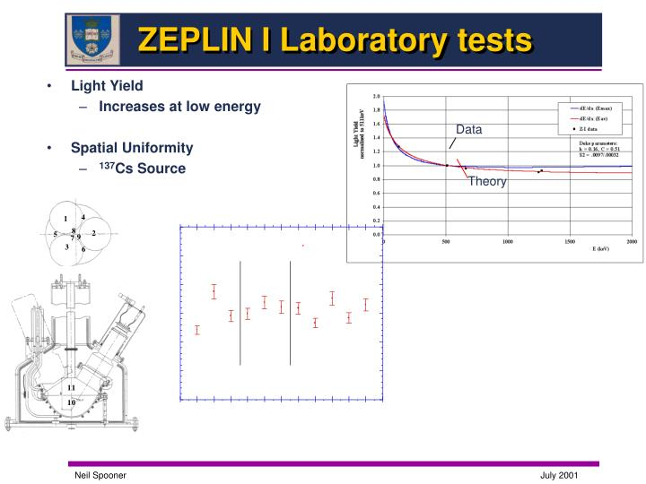 ZEPLIN I Laboratory tests