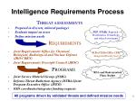 intelligence requirements process