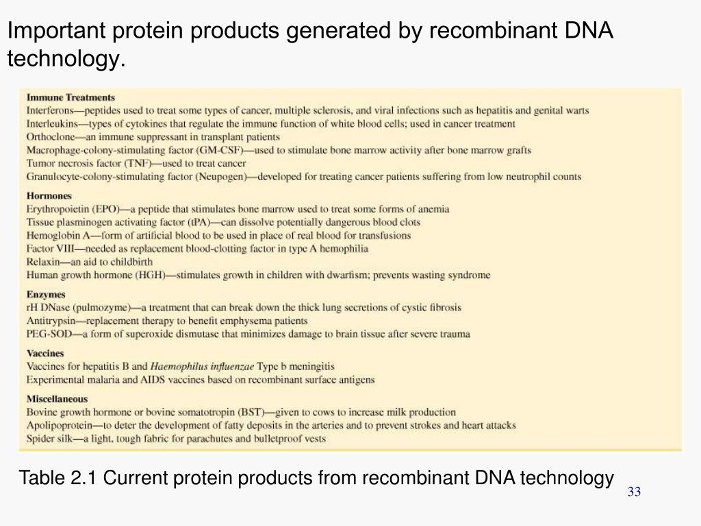 Important protein products generated by recombinant DNA technology.