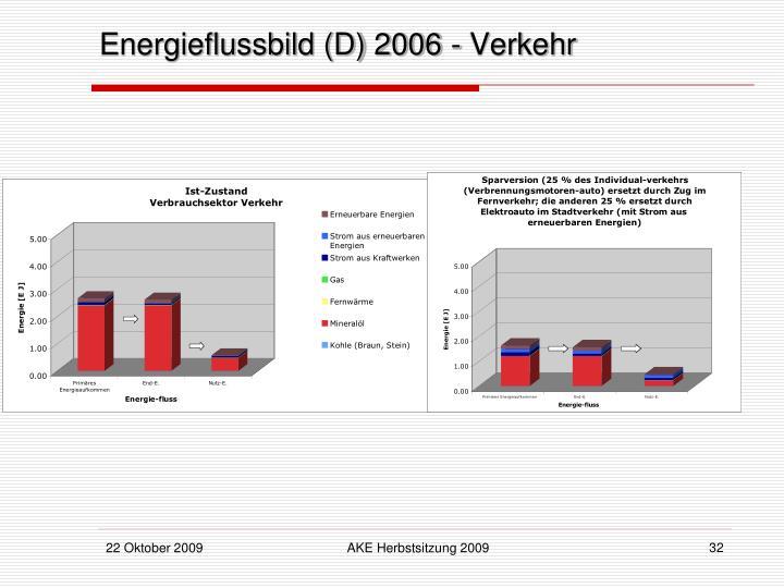 Energieflussbild (D) 2006 - Verkehr