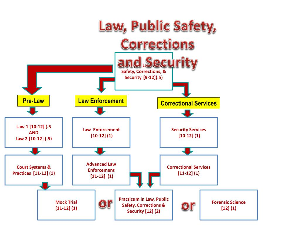Law, Public Safety, Corrections