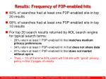 results frequency of p3p enabled hits
