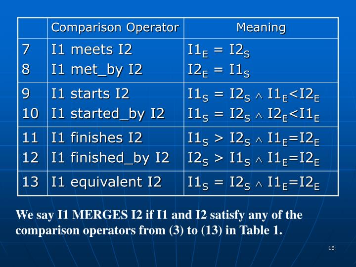 We say I1 MERGES I2 if I1 and I2 satisfy any of the comparison operators from (3) to (13) in Table 1.