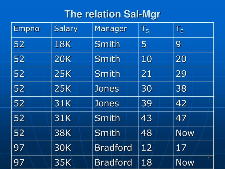 The relation Sal-Mgr