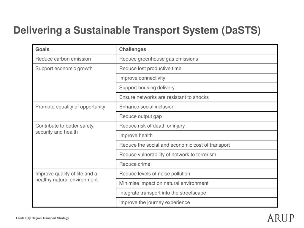 Delivering a Sustainable Transport System (DaSTS)