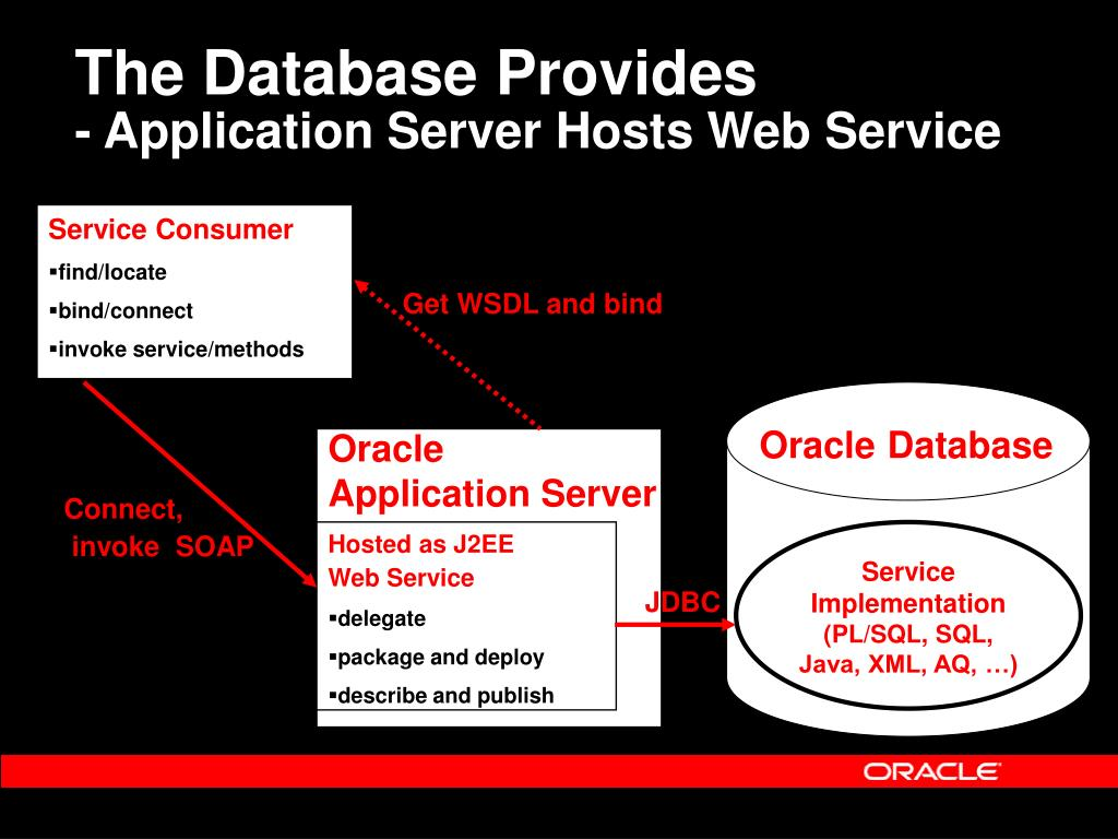Calling Soap Webservice From Oracle Pl Sql