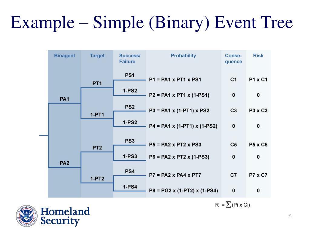 Example – Simple (Binary) Event Tree