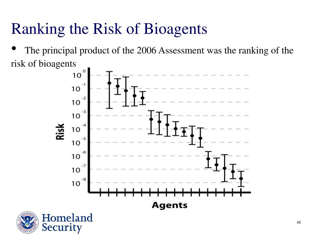 Ranking the Risk of Bioagents