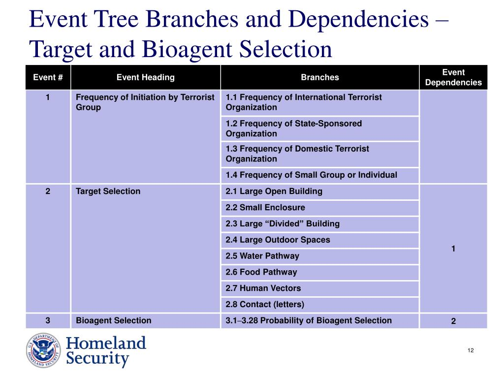 Event Tree Branches and Dependencies –