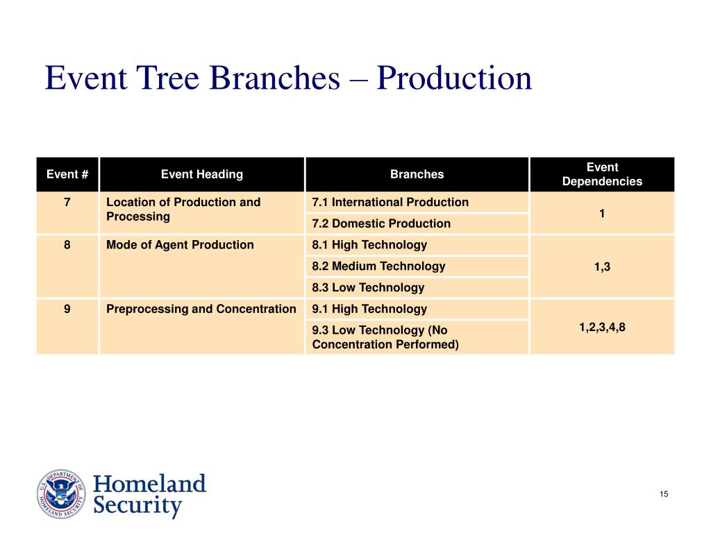 Event Tree Branches – Production