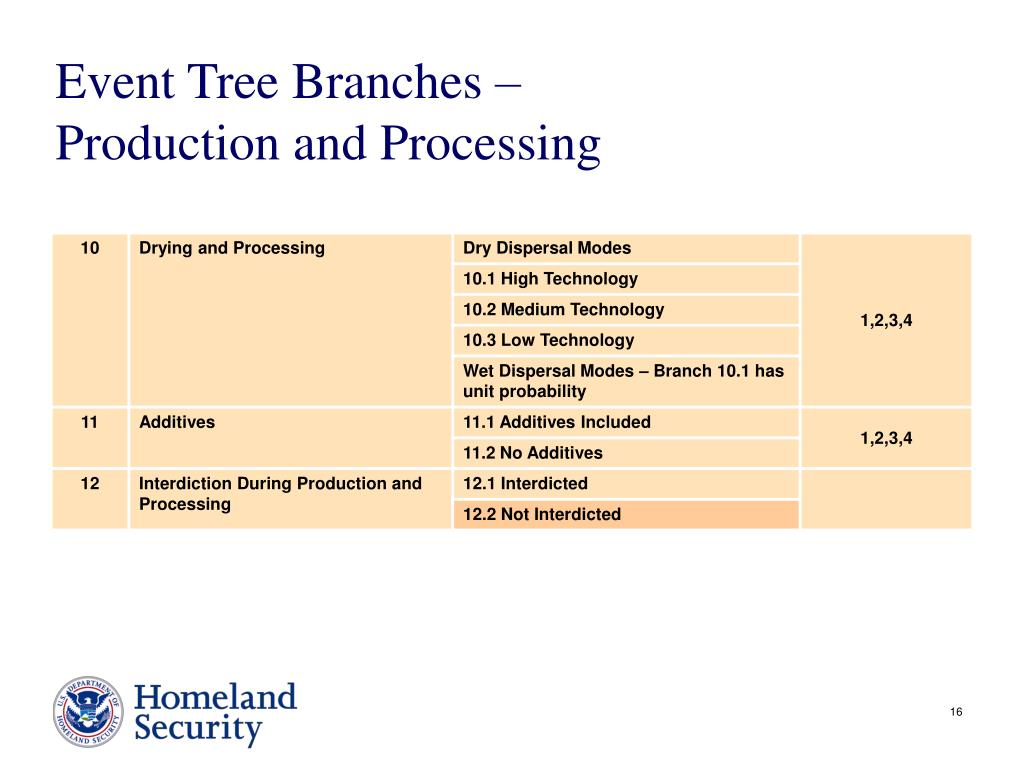 Event Tree Branches –