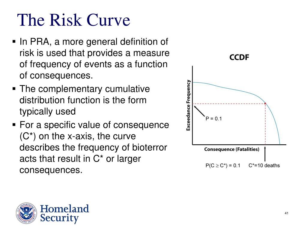 The Risk Curve