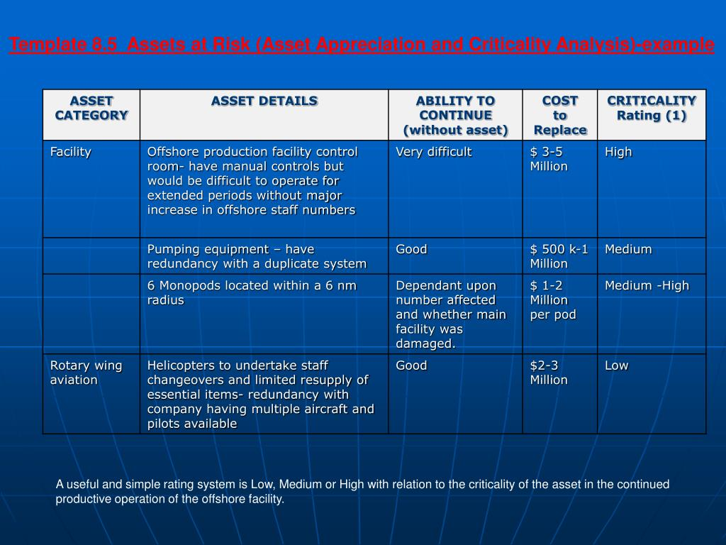 Template 8.5  Assets at Risk (Asset Appreciation and Criticality Analysis)-example