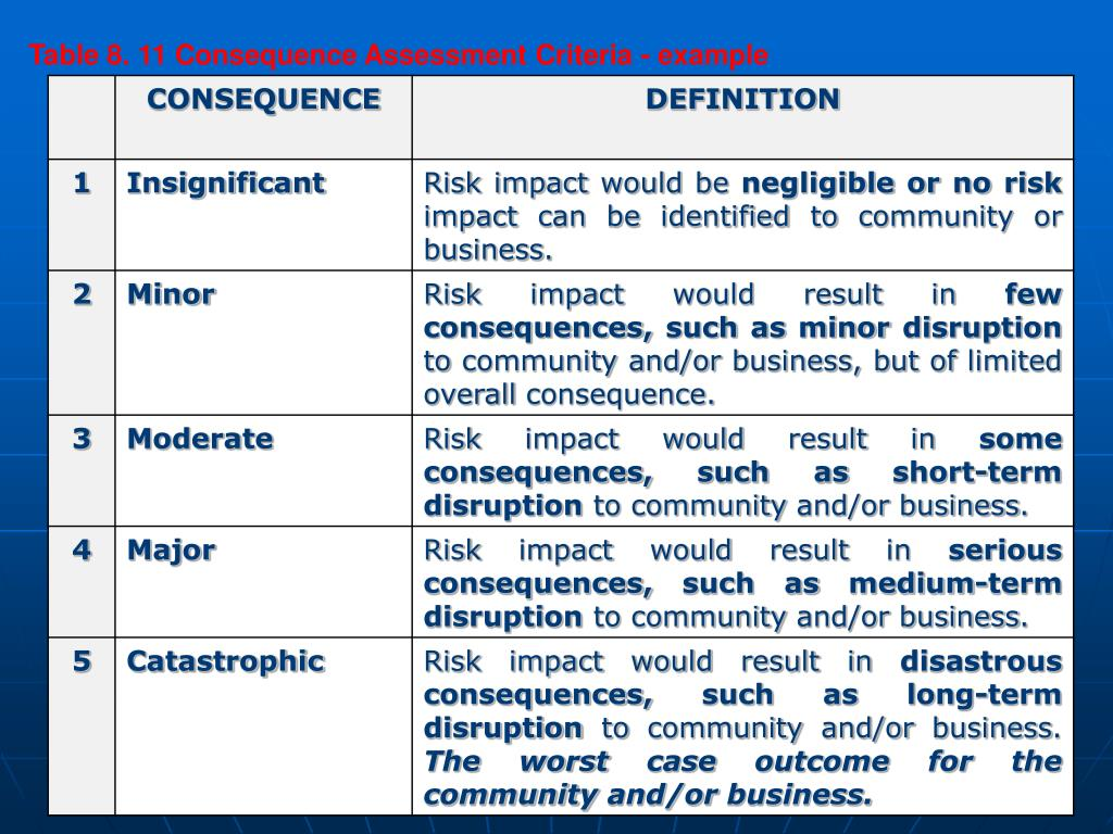 Table 8. 11 Consequence Assessment Criteria - example