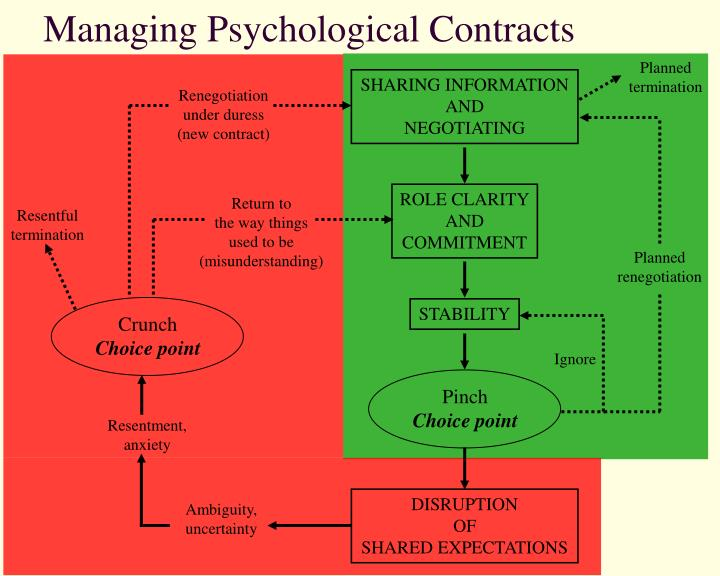 use of psychology contract to high A self monitoring contract for problem behavior websterlearning the simplest form of monitoring is a simple check off form this form offers a place to write the target behavior, and squares for each day of the week to record the occurance.