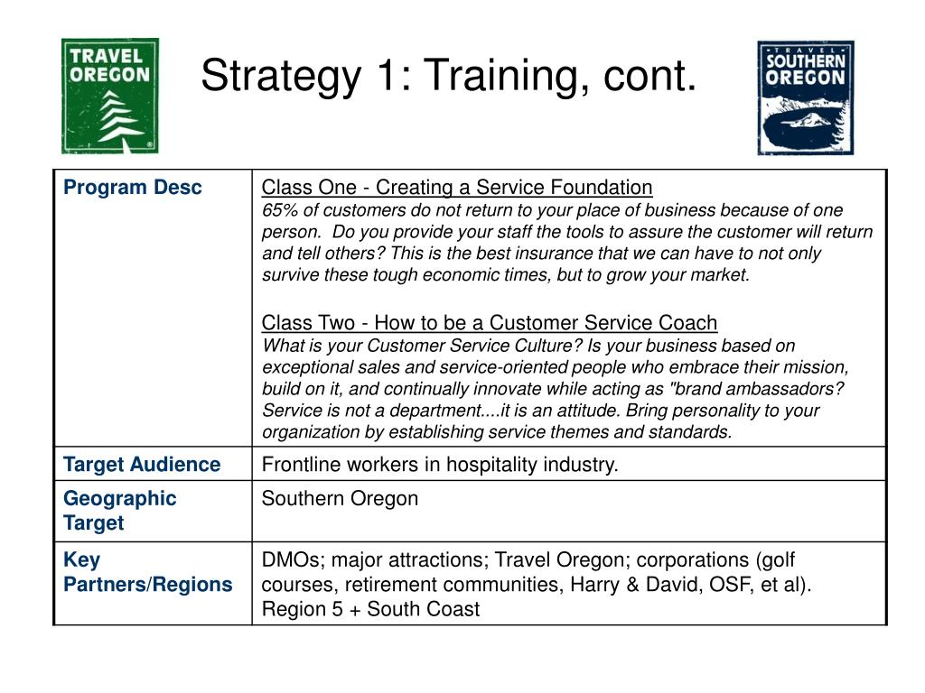 Strategy 1: Training, cont.