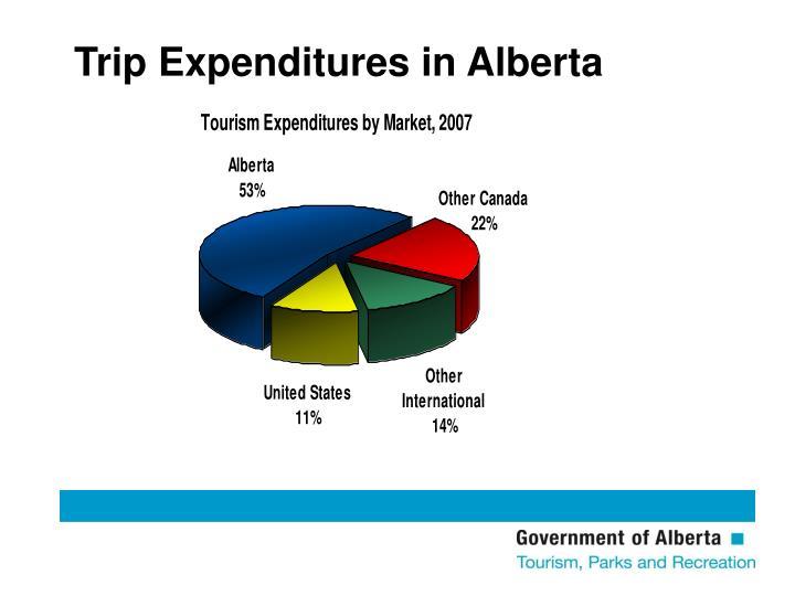 Trip Expenditures in Alberta