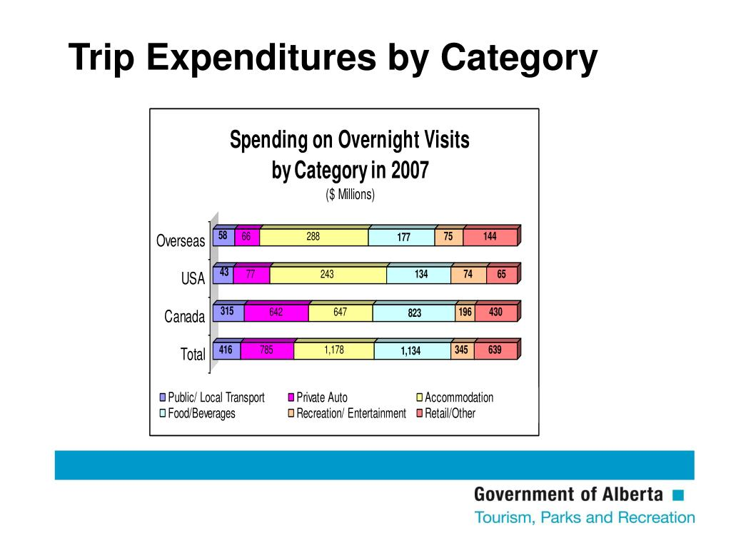 Trip Expenditures by Category