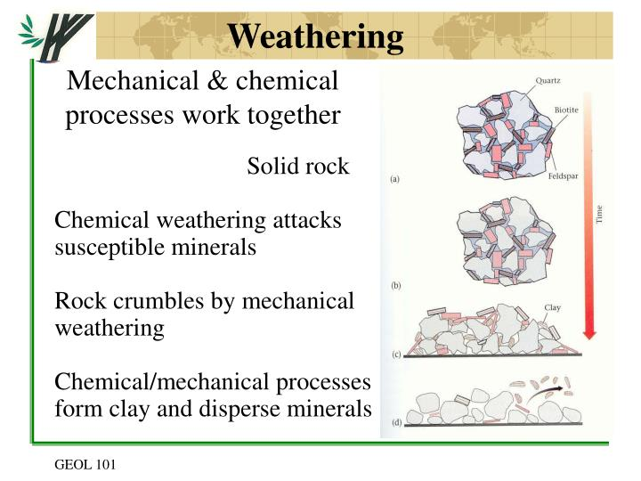 Mechanical & chemical processes work together