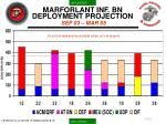 marforlant inf bn deployment projection sep 03 mar 05