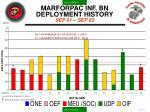 marforpac inf bn deployment history sep 01 sep 03