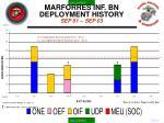 marforres inf bn deployment history sep 01 sep 03