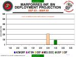 marforres inf bn deployment projection sep 03 mar 05