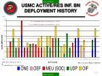usmc active res inf bn deployment history