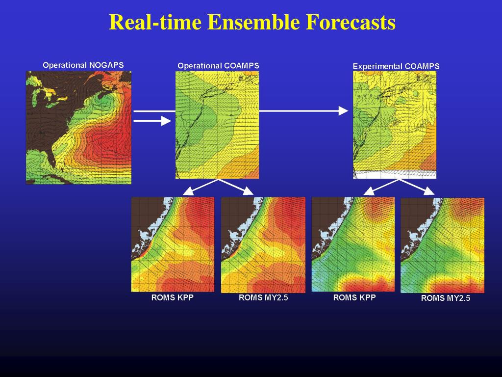 Real-time Ensemble Forecasts