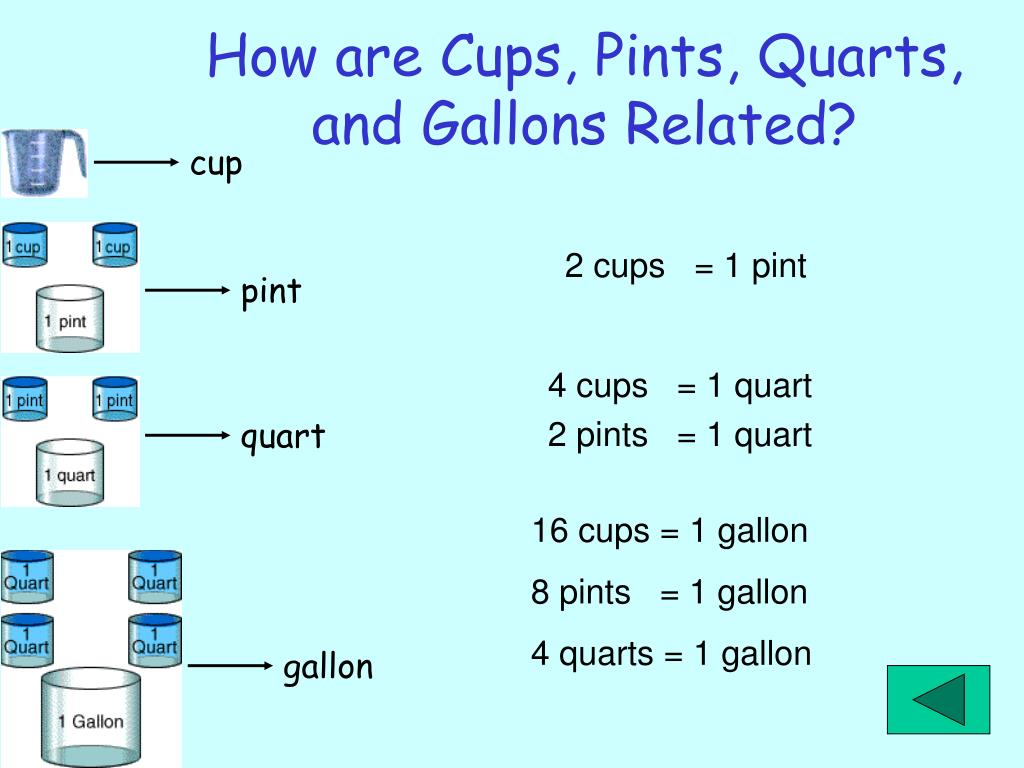How are Cups, Pints, Quarts, and Gallons Related?