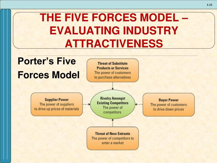THE FIVE FORCES MODEL –