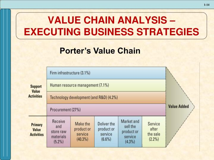 VALUE CHAIN ANALYSIS – EXECUTING BUSINESS STRATEGIES
