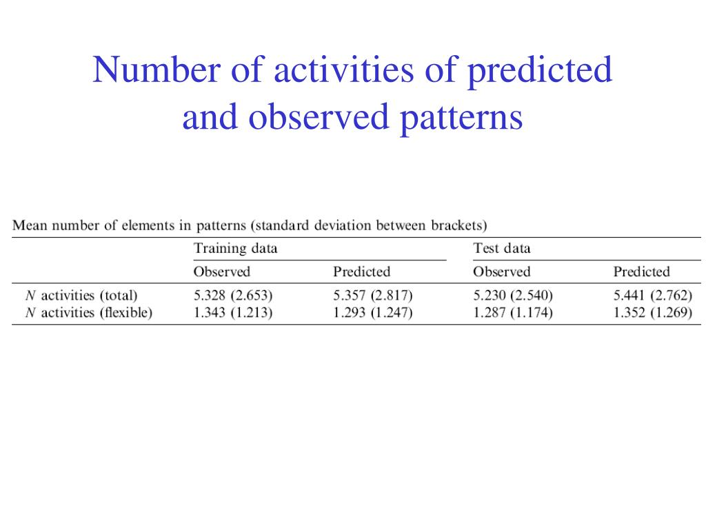Number of activities of predicted and observed patterns